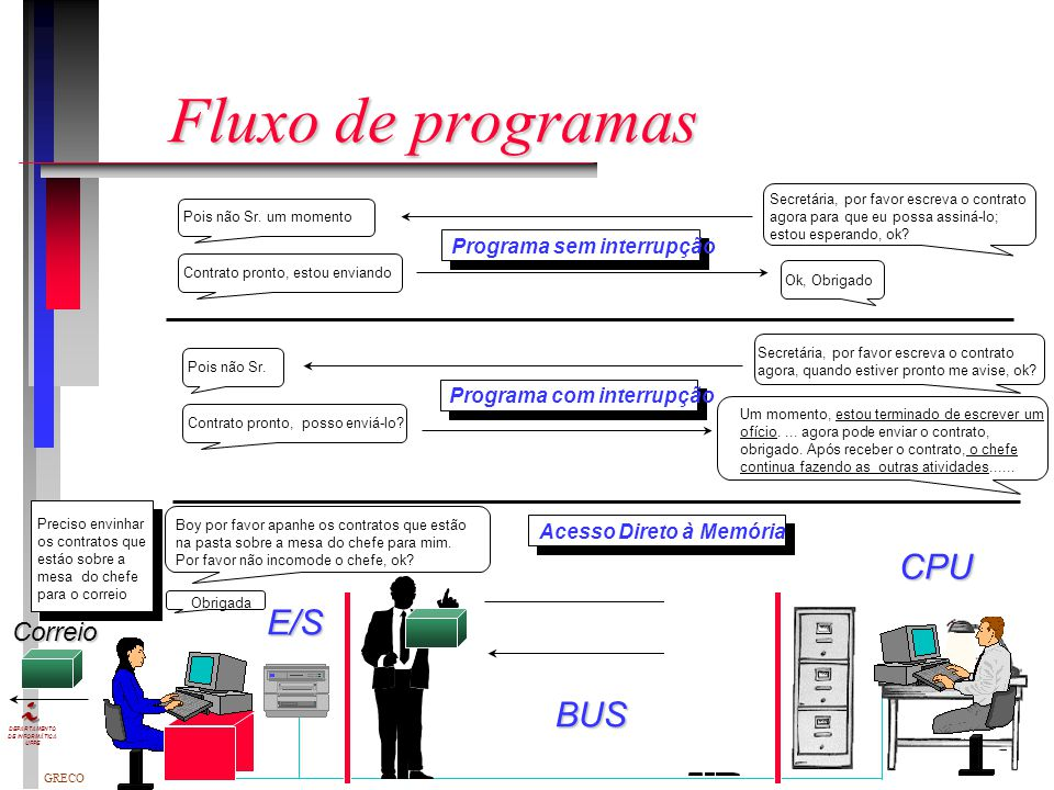 Fluxo de programas CPU E/S BUS Correio Programa sem interrupção