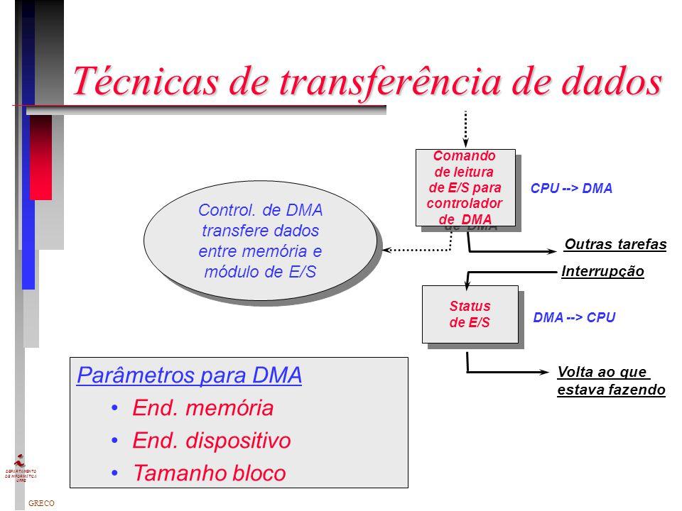 Técnicas de transferência de dados