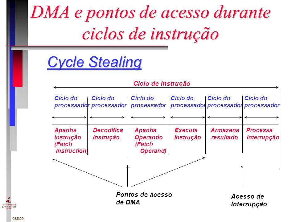 DMA e pontos de acesso durante ciclos de instrução