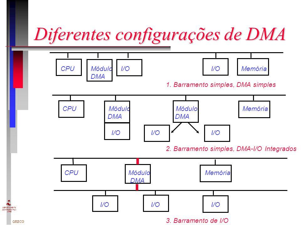 Diferentes configurações de DMA