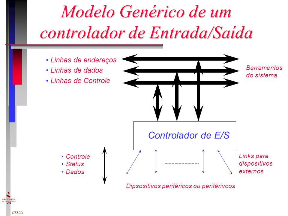 Modelo Genérico de um controlador de Entrada/Saída