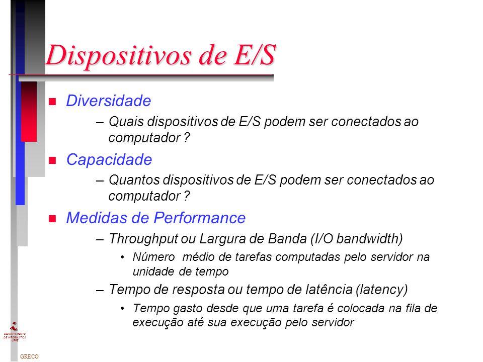 Dispositivos de E/S Diversidade Capacidade Medidas de Performance