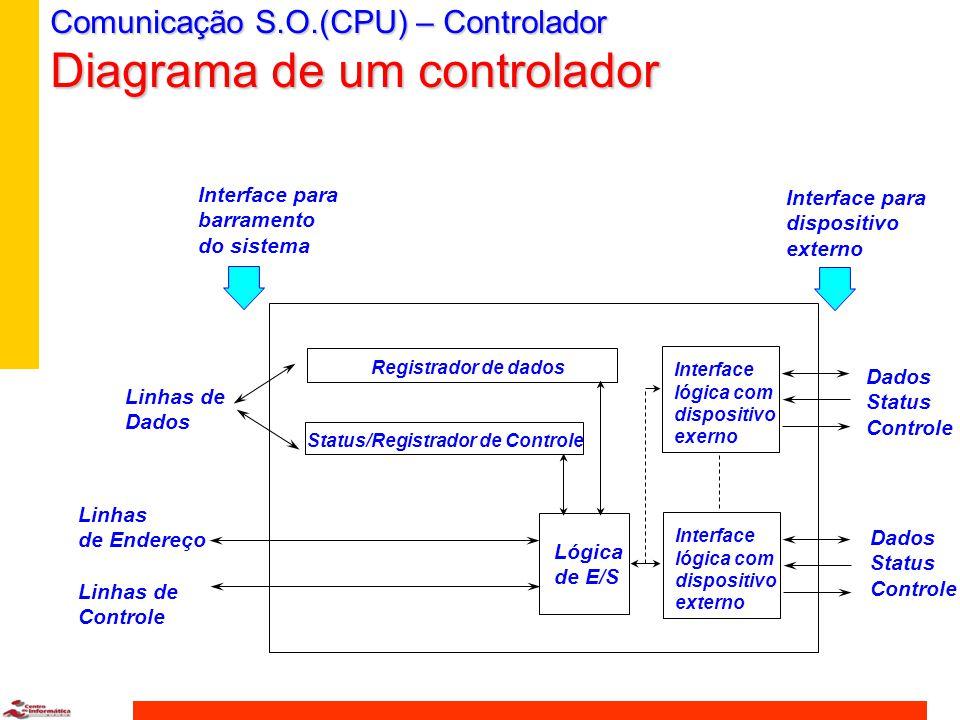 Comunicação S.O.(CPU) – Controlador Diagrama de um controlador