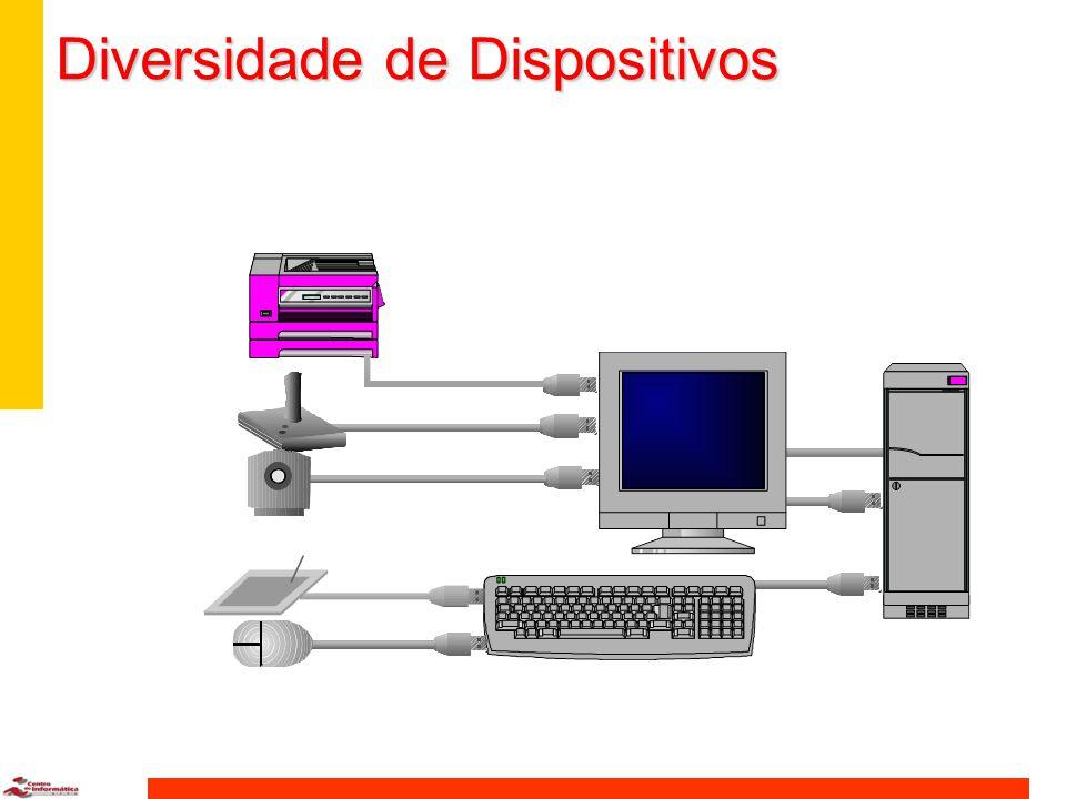 Diversidade de Dispositivos