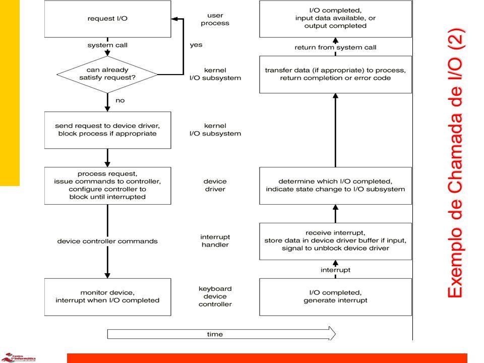 Exemplo de Chamada de I/O (2)