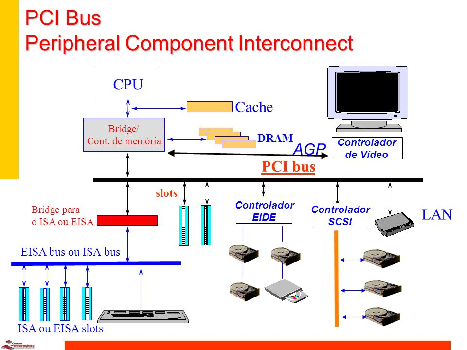 PCI Bus Peripheral Component Interconnect
