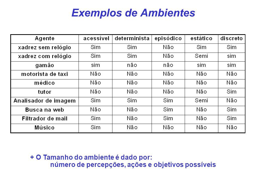 Exemplos de Ambientes + O Tamanho do ambiente é dado por: