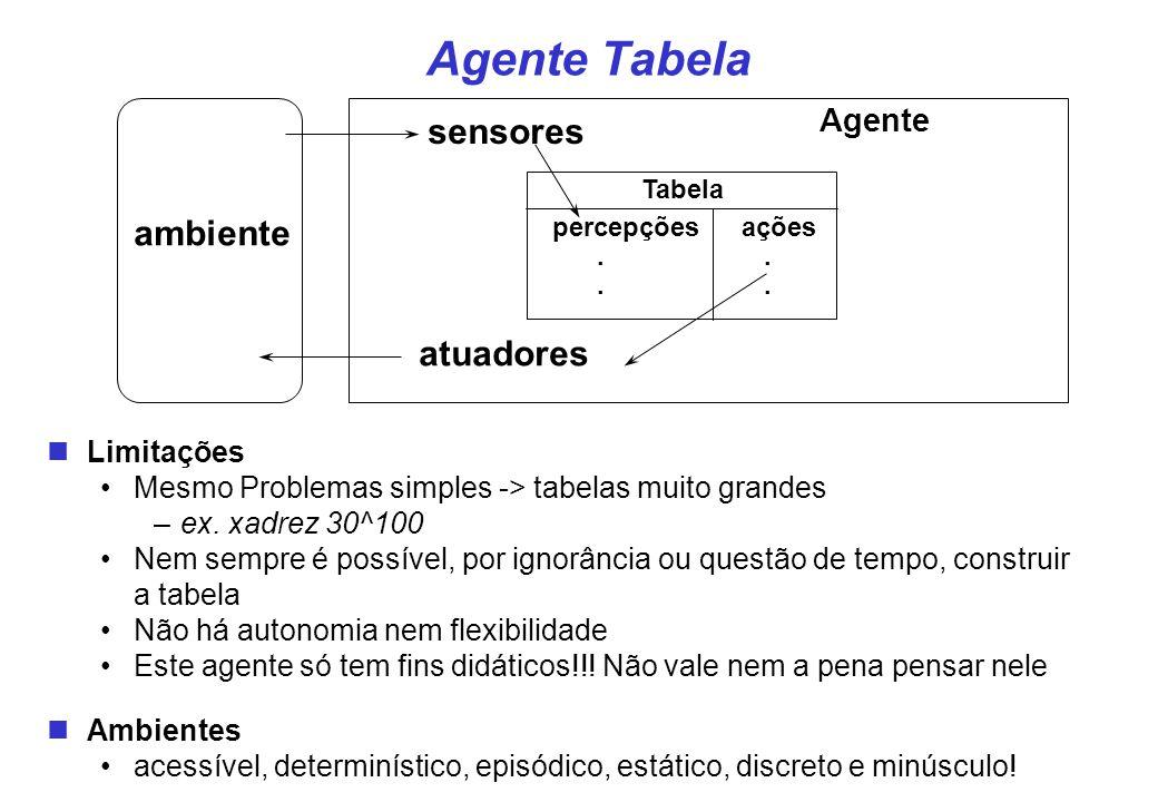 Agente Tabela sensores ambiente atuadores Agente Limitações