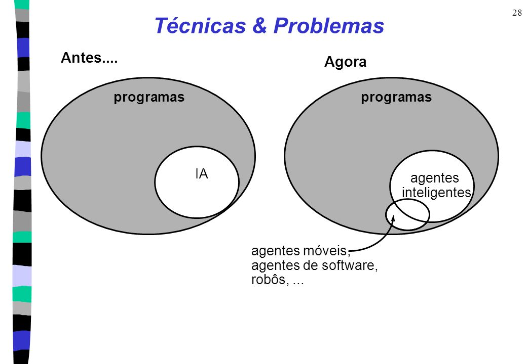 Técnicas & Problemas Antes.... Agora programas programas IA agentes