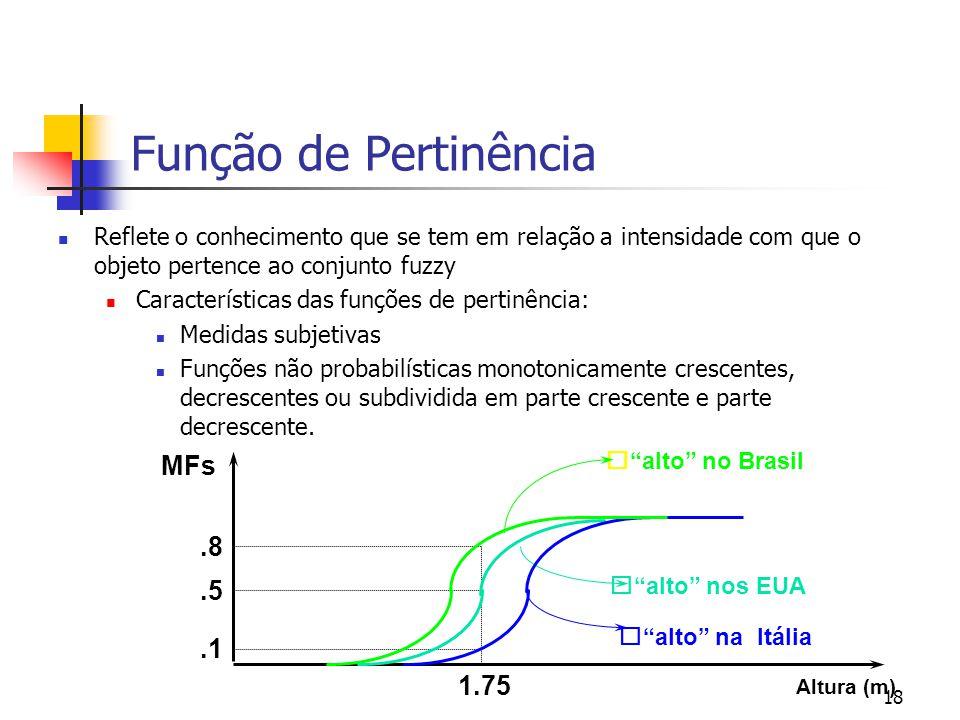 Função de Pertinência MFs .8 .5 .1 1.75