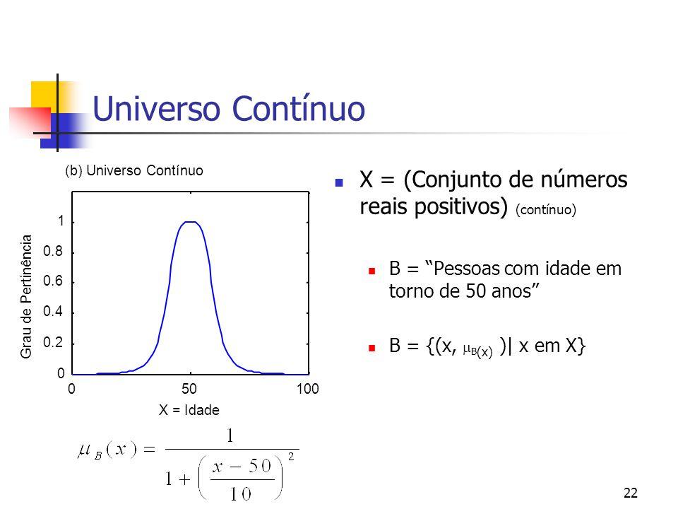 Universo Contínuo X = (Conjunto de números reais positivos) (contínuo)