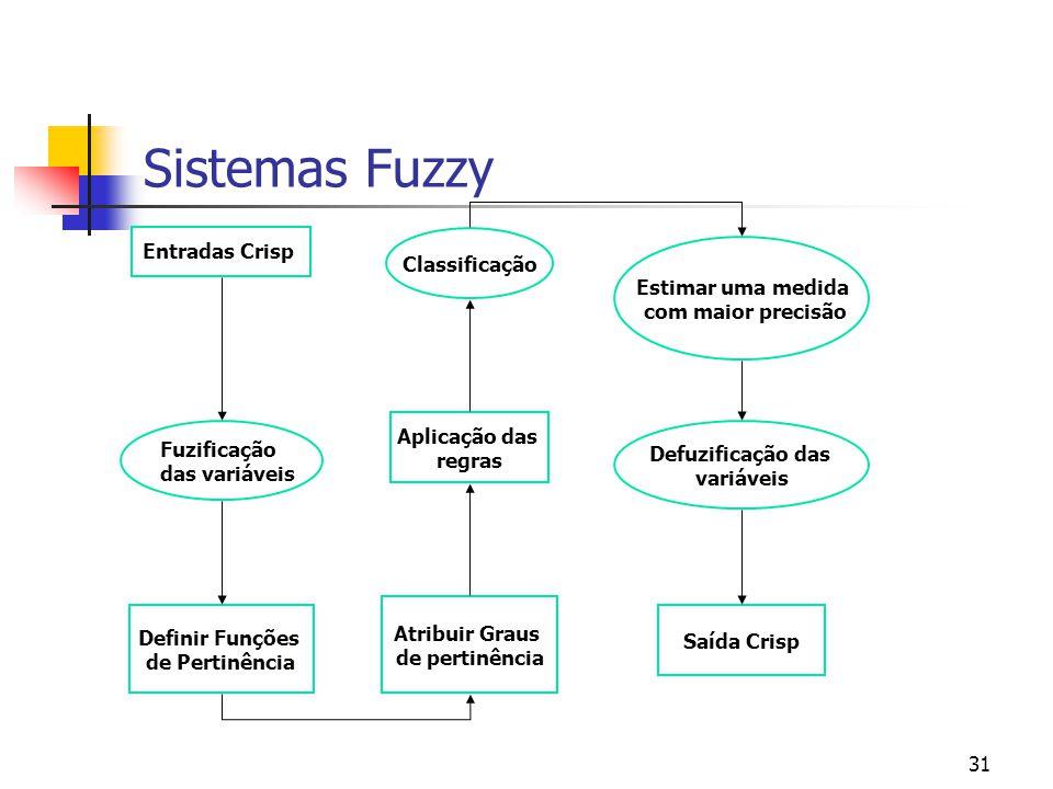 Sistemas Fuzzy Entradas Crisp Classificação Estimar uma medida