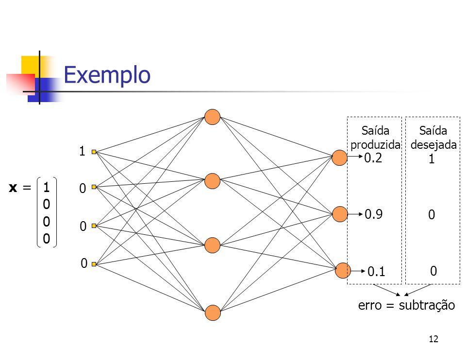 Exemplo x = 1 1 0.2 1 0.9 0.1 erro = subtração Saída produzida Saída