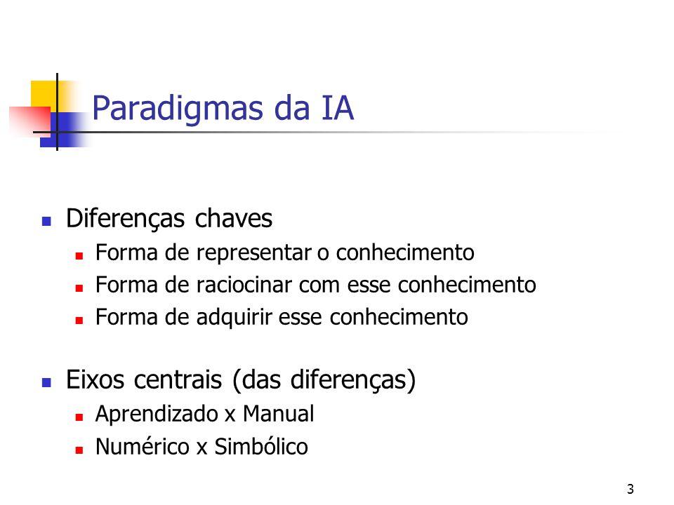 Paradigmas da IA Diferenças chaves Eixos centrais (das diferenças)