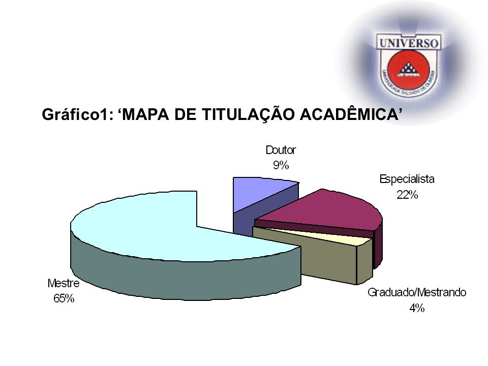 Gráfico1: 'MAPA DE TITULAÇÃO ACADÊMICA'
