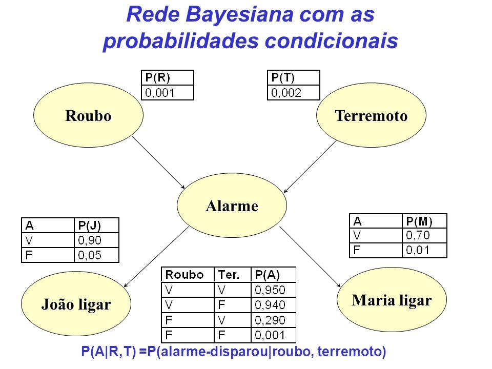 Rede Bayesiana com as probabilidades condicionais