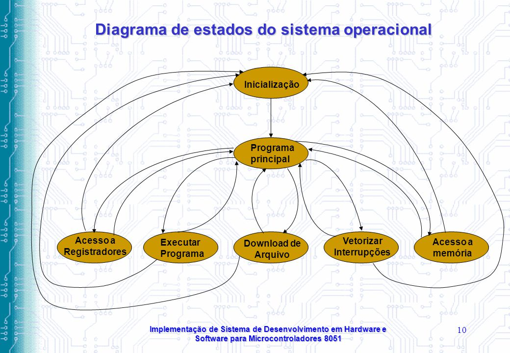 Diagrama de estados do sistema operacional