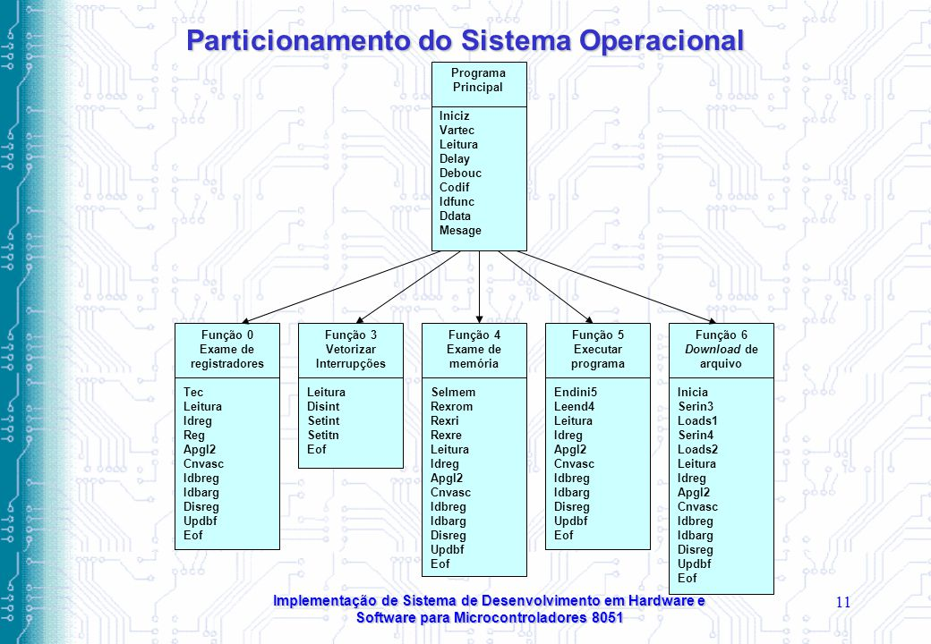 Particionamento do Sistema Operacional