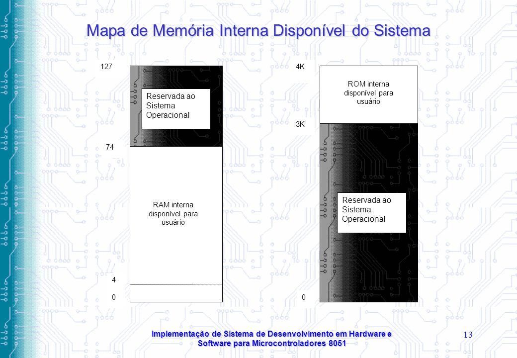 Mapa de Memória Interna Disponível do Sistema