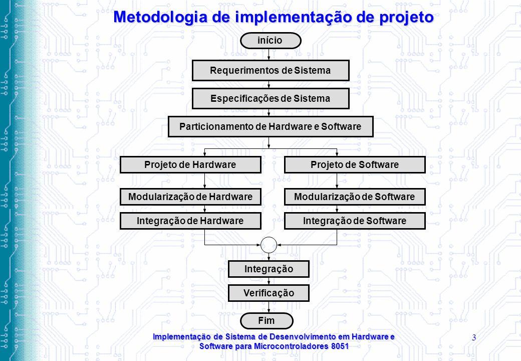 Metodologia de implementação de projeto