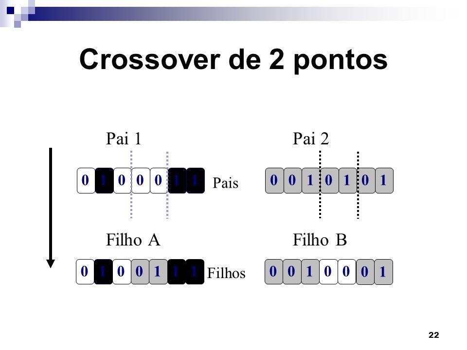 Crossover de 2 pontos Pai 1 Pai 2 Filho A Filho B 1 1 1 Pais 1 1 1 1 1