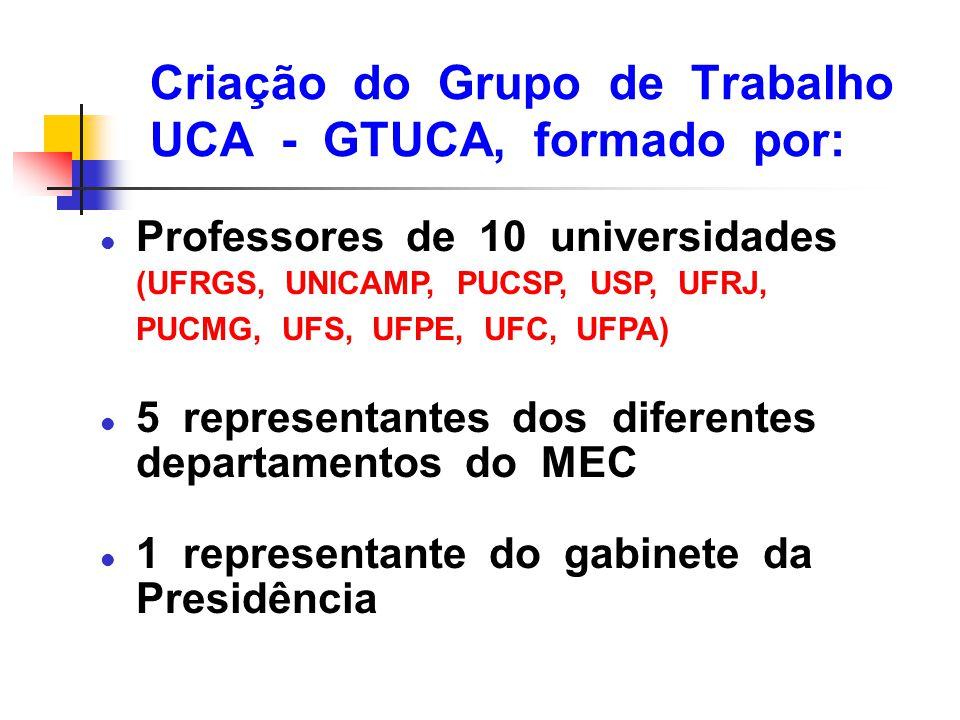 Criação do Grupo de Trabalho UCA - GTUCA, formado por: