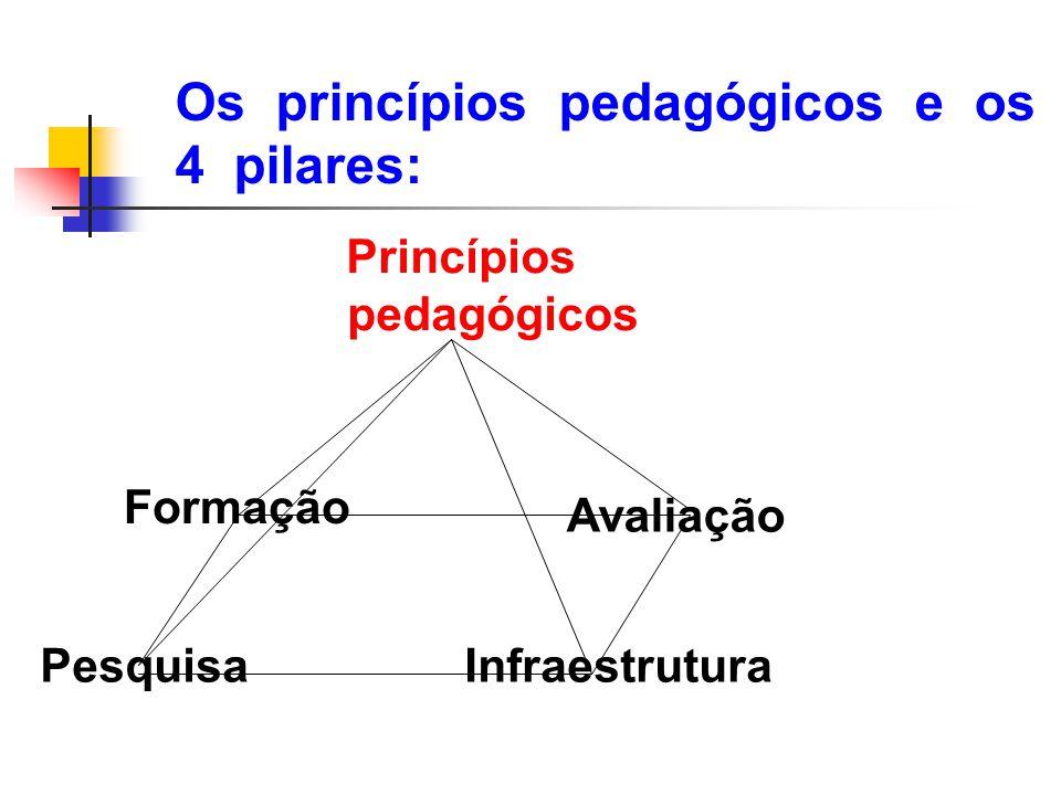 Os princípios pedagógicos e os 4 pilares: