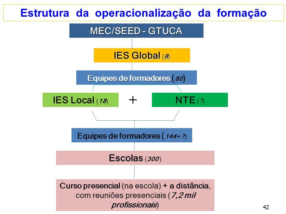 Estrutura da operacionalização da formação