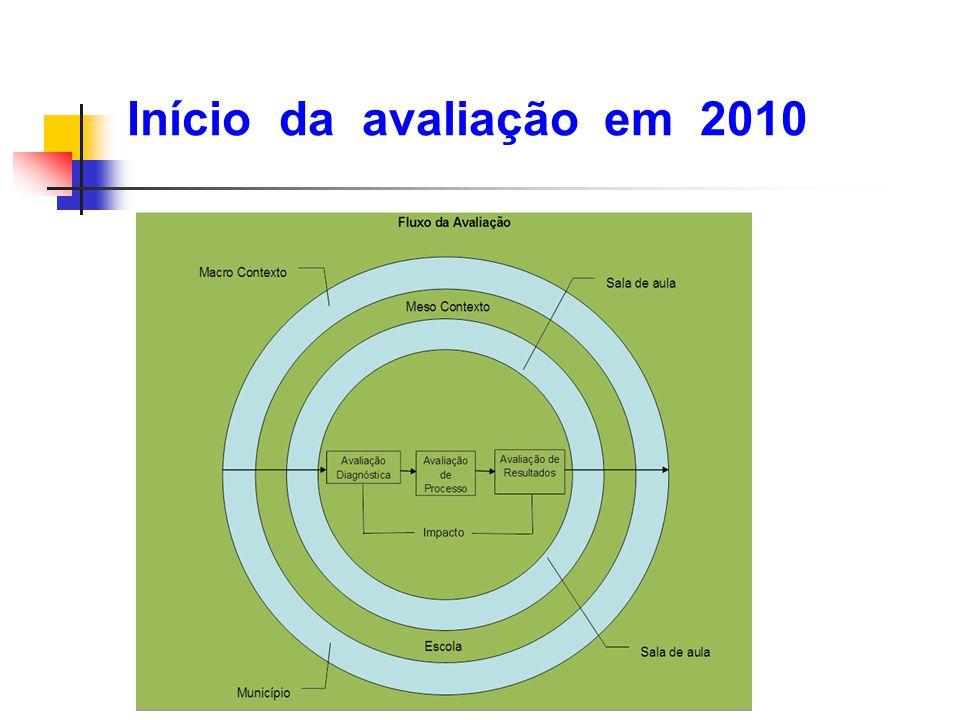 Início da avaliação em 2010