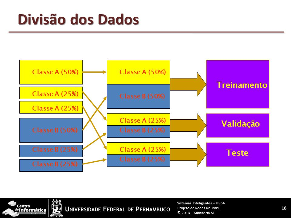 Divisão dos Dados Treinamento Validação Teste Classe A (50%)