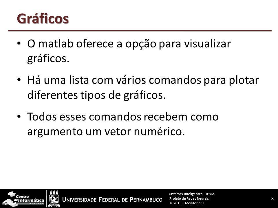 Gráficos O matlab oferece a opção para visualizar gráficos.