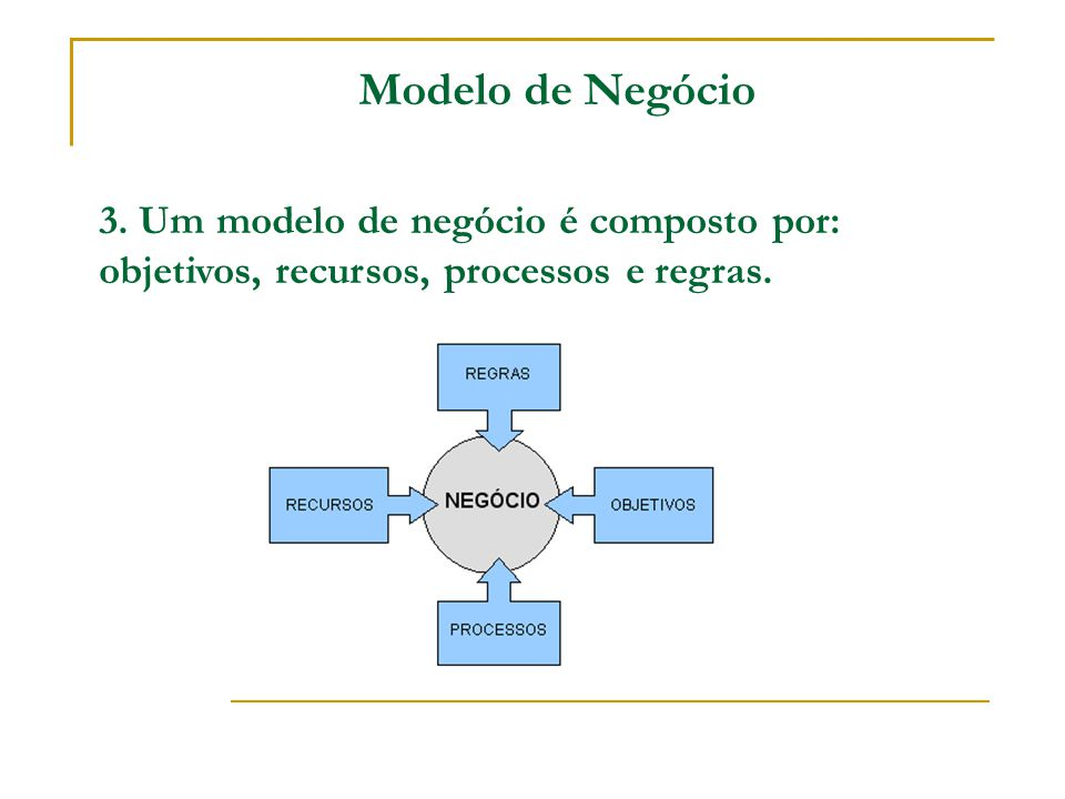 Modelo de Negócio 3. Um modelo de negócio é composto por: objetivos, recursos, processos e regras.