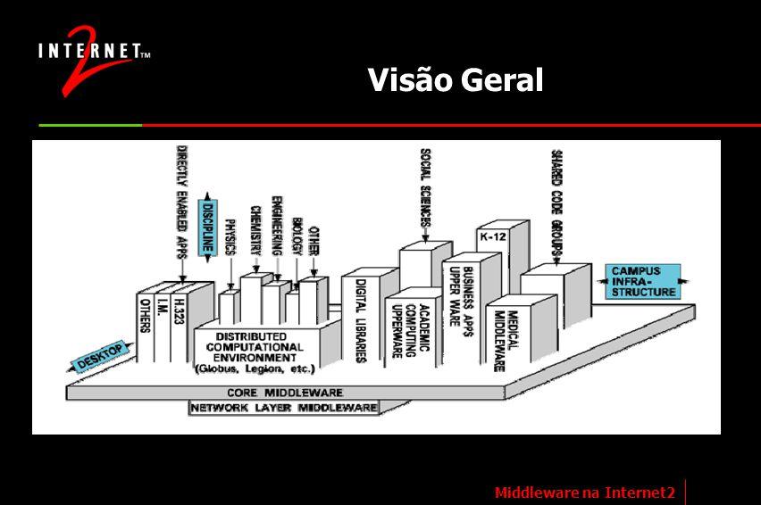 Visão Geral Arquitetura proposta em documento de 23/06/2001 para o Middleware: