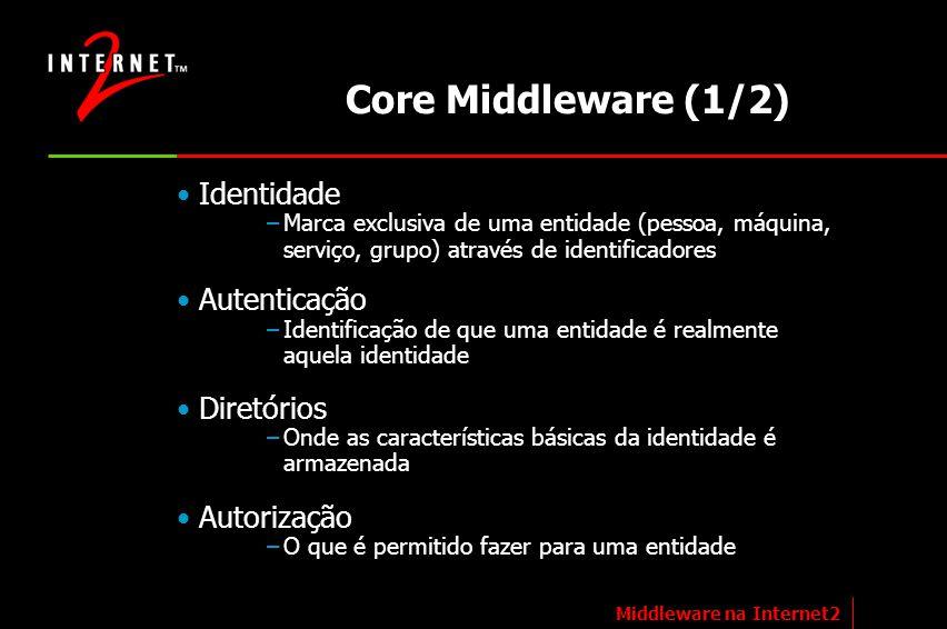 Core Middleware (1/2) Identidade Autenticação Diretórios Autorização