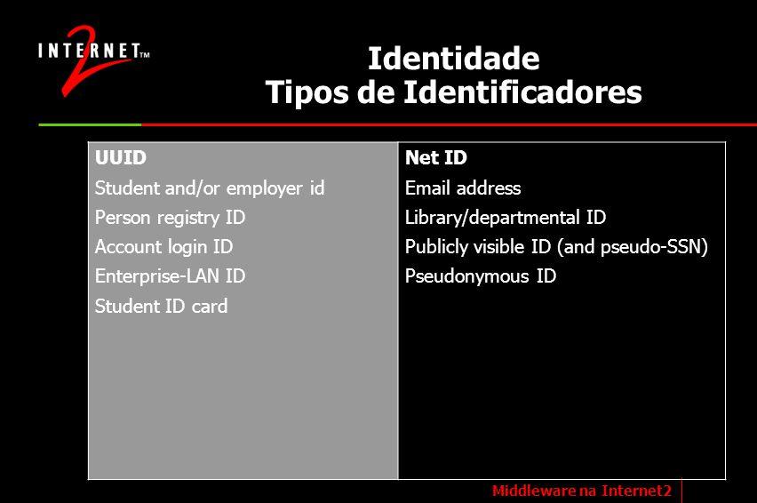 Identidade Tipos de Identificadores