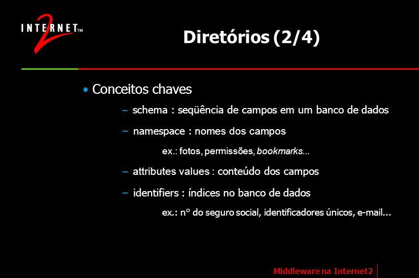Diretórios (2/4) Conceitos chaves namespace : nomes dos campos