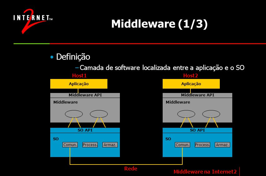 Middleware (1/3) Definição