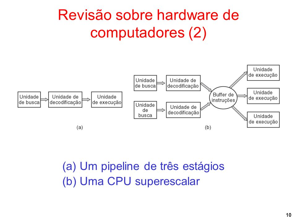 Revisão sobre hardware de computadores (2)