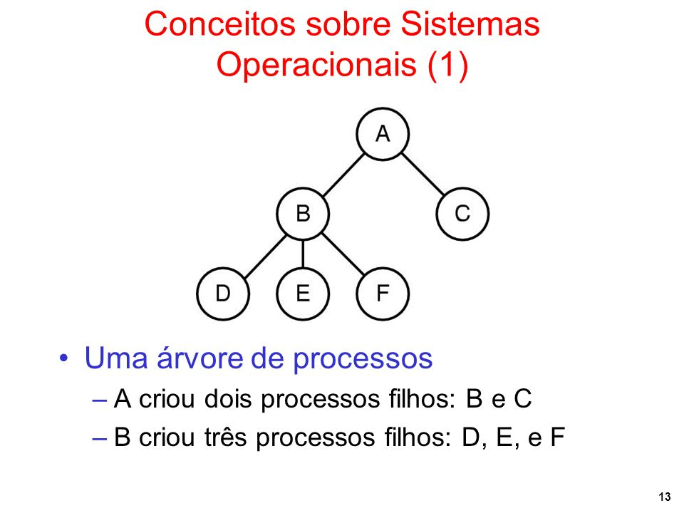 Conceitos sobre Sistemas Operacionais (1)