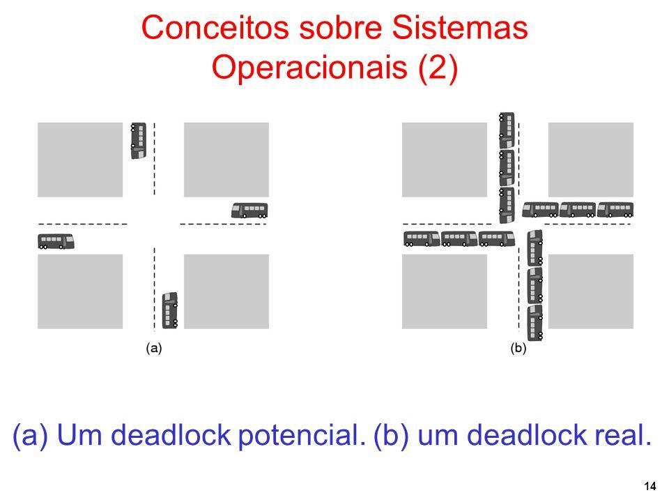 Conceitos sobre Sistemas Operacionais (2)