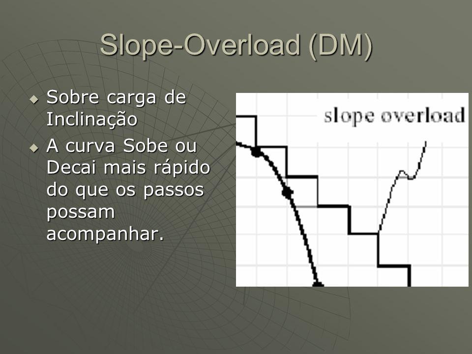 Slope-Overload (DM) Sobre carga de Inclinação