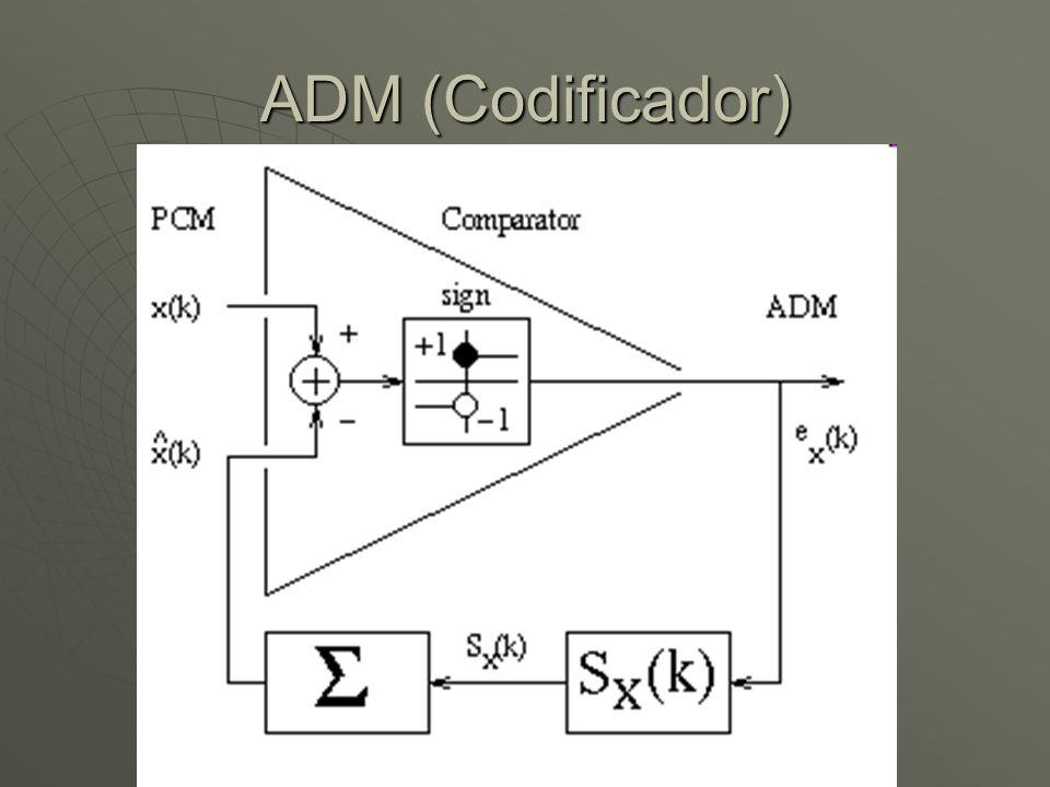 ADM (Codificador)