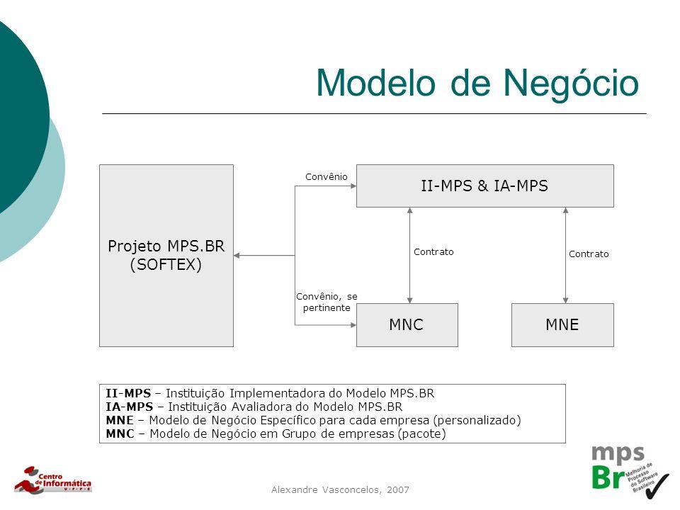 Modelo de Negócio Projeto MPS.BR (SOFTEX) II-MPS & IA-MPS MNC MNE