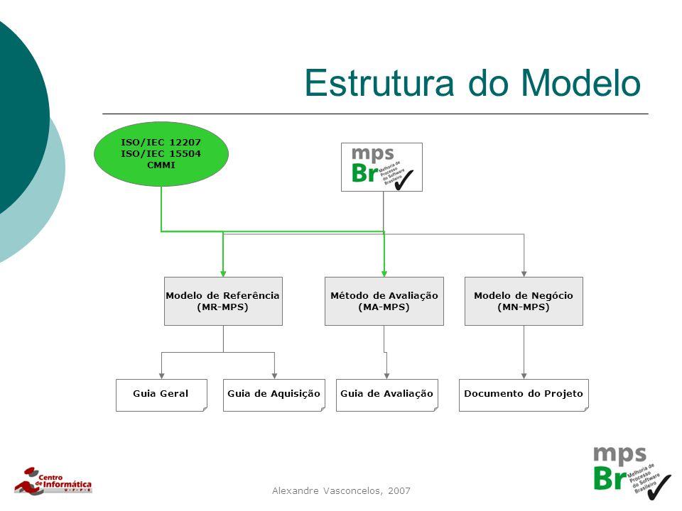 Estrutura do Modelo ISO/IEC 12207 ISO/IEC 15504 CMMI