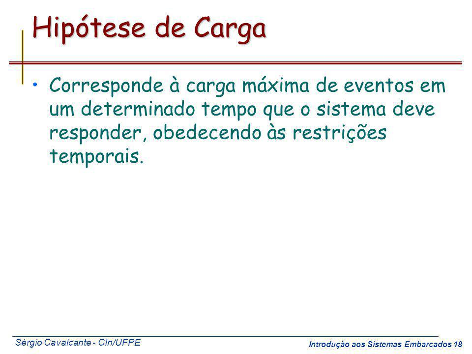 Hipótese de Carga Corresponde à carga máxima de eventos em um determinado tempo que o sistema deve responder, obedecendo às restrições temporais.