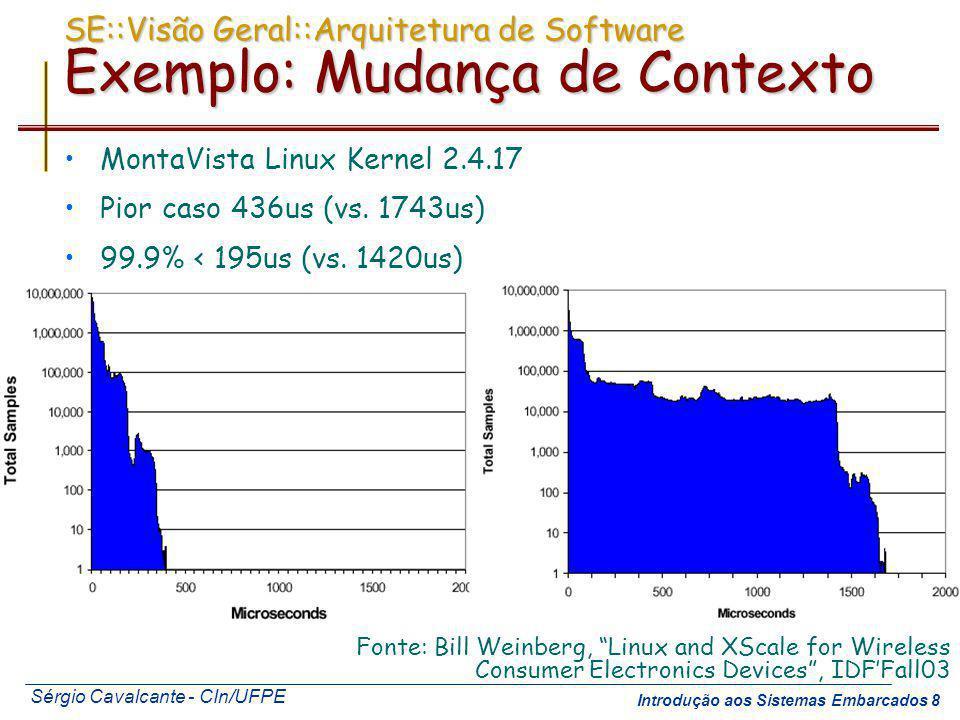 SE::Visão Geral::Arquitetura de Software Exemplo: Mudança de Contexto