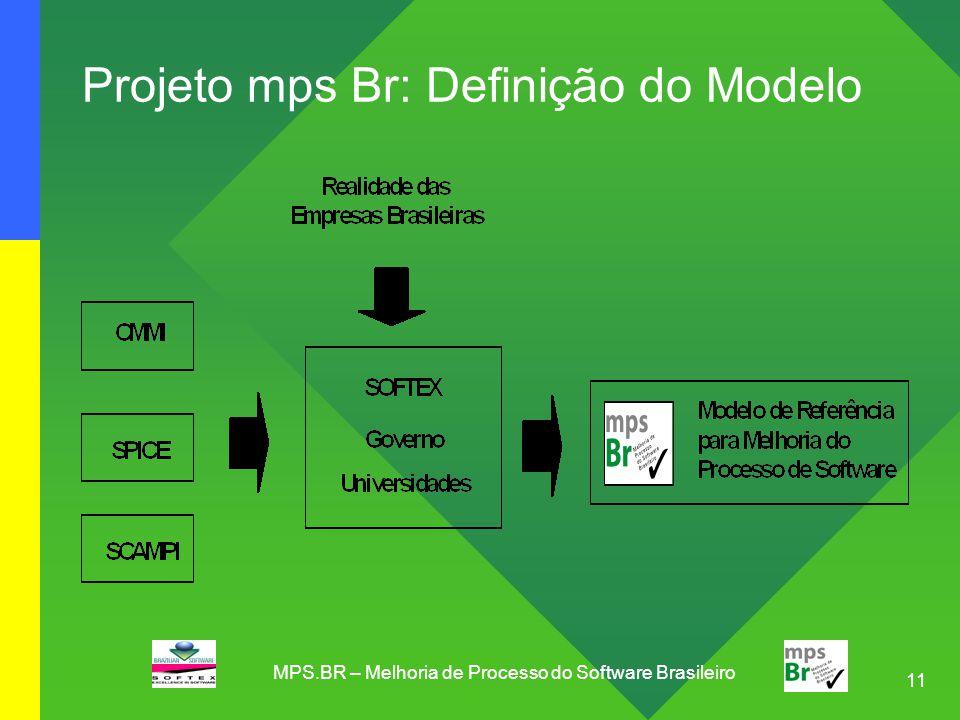 Projeto mps Br: Definição do Modelo