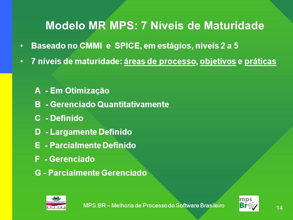 Modelo MR MPS: 7 Níveis de Maturidade