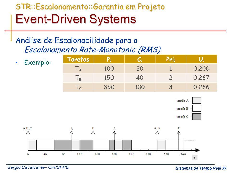 STR::Escalonamento::Garantia em Projeto Event-Driven Systems