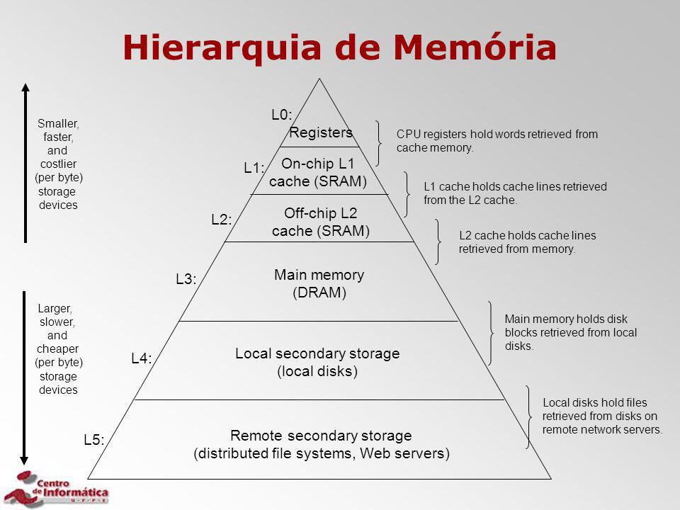 Hierarquia de Memória L0: Registers On-chip L1 L1: cache (SRAM)